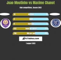 Joao Moutinho vs Maxime Chanot h2h player stats