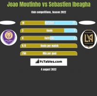 Joao Moutinho vs Sebastien Ibeagha h2h player stats