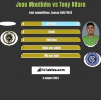 Joao Moutinho vs Tony Alfaro h2h player stats