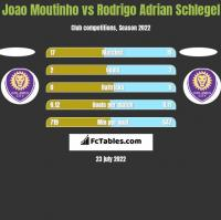 Joao Moutinho vs Rodrigo Adrian Schlegel h2h player stats