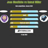 Joao Moutinho vs Kamal Miller h2h player stats