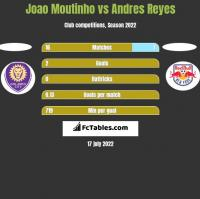 Joao Moutinho vs Andres Reyes h2h player stats