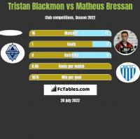 Tristan Blackmon vs Matheus Bressan h2h player stats