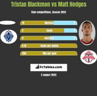 Tristan Blackmon vs Matt Hedges h2h player stats