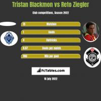 Tristan Blackmon vs Reto Ziegler h2h player stats