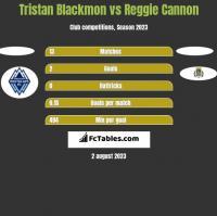 Tristan Blackmon vs Reggie Cannon h2h player stats