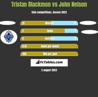 Tristan Blackmon vs John Nelson h2h player stats