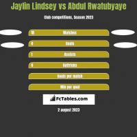 Jaylin Lindsey vs Abdul Rwatubyaye h2h player stats