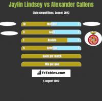 Jaylin Lindsey vs Alexander Callens h2h player stats