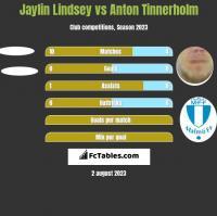 Jaylin Lindsey vs Anton Tinnerholm h2h player stats