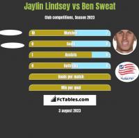 Jaylin Lindsey vs Ben Sweat h2h player stats