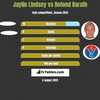 Jaylin Lindsey vs Botond Barath h2h player stats