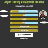 Jaylin Lindsey vs Matheus Bressan h2h player stats