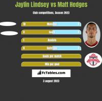 Jaylin Lindsey vs Matt Hedges h2h player stats