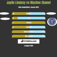 Jaylin Lindsey vs Maxime Chanot h2h player stats