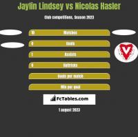 Jaylin Lindsey vs Nicolas Hasler h2h player stats