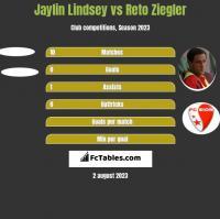 Jaylin Lindsey vs Reto Ziegler h2h player stats