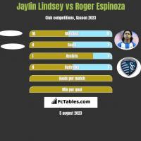 Jaylin Lindsey vs Roger Espinoza h2h player stats