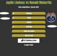Jaylin Lindsey vs Ronald Matarrita h2h player stats