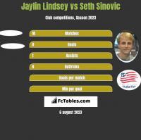 Jaylin Lindsey vs Seth Sinovic h2h player stats