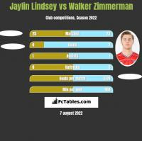 Jaylin Lindsey vs Walker Zimmerman h2h player stats