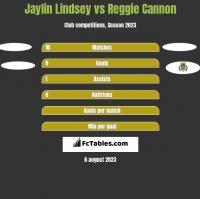 Jaylin Lindsey vs Reggie Cannon h2h player stats