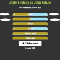 Jaylin Lindsey vs John Nelson h2h player stats