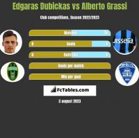 Edgaras Dubickas vs Alberto Grassi h2h player stats