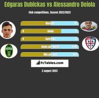 Edgaras Dubickas vs Alessandro Deiola h2h player stats