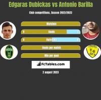 Edgaras Dubickas vs Antonio Barilla h2h player stats