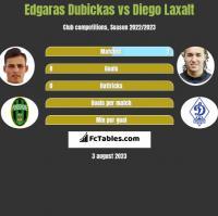 Edgaras Dubickas vs Diego Laxalt h2h player stats