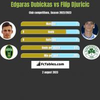 Edgaras Dubickas vs Filip Djuricić h2h player stats