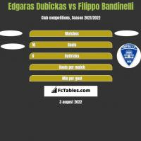 Edgaras Dubickas vs Filippo Bandinelli h2h player stats