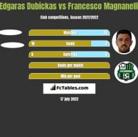 Edgaras Dubickas vs Francesco Magnanelli h2h player stats