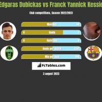 Edgaras Dubickas vs Franck Yannick Kessie h2h player stats