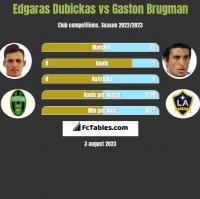 Edgaras Dubickas vs Gaston Brugman h2h player stats