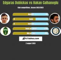 Edgaras Dubickas vs Hakan Calhanoglu h2h player stats
