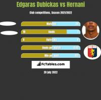 Edgaras Dubickas vs Hernani h2h player stats