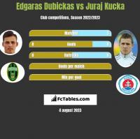 Edgaras Dubickas vs Juraj Kucka h2h player stats