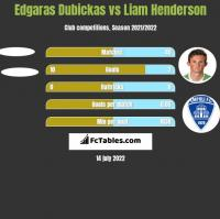 Edgaras Dubickas vs Liam Henderson h2h player stats