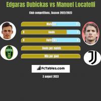 Edgaras Dubickas vs Manuel Locatelli h2h player stats