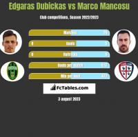 Edgaras Dubickas vs Marco Mancosu h2h player stats