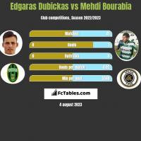 Edgaras Dubickas vs Mehdi Bourabia h2h player stats