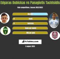 Edgaras Dubickas vs Panagiotis Tachtsidis h2h player stats