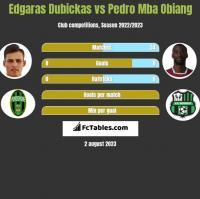 Edgaras Dubickas vs Pedro Mba Obiang h2h player stats