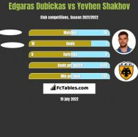 Edgaras Dubickas vs Yevhen Shakhov h2h player stats