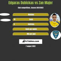 Edgaras Dubickas vs Zan Majer h2h player stats