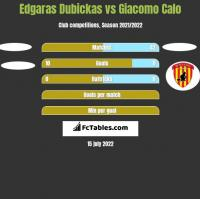 Edgaras Dubickas vs Giacomo Calo h2h player stats