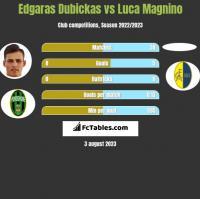 Edgaras Dubickas vs Luca Magnino h2h player stats