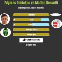 Edgaras Dubickas vs Matteo Rossetti h2h player stats